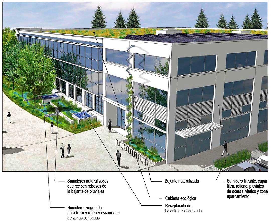 SUDS Edificios y parcelas