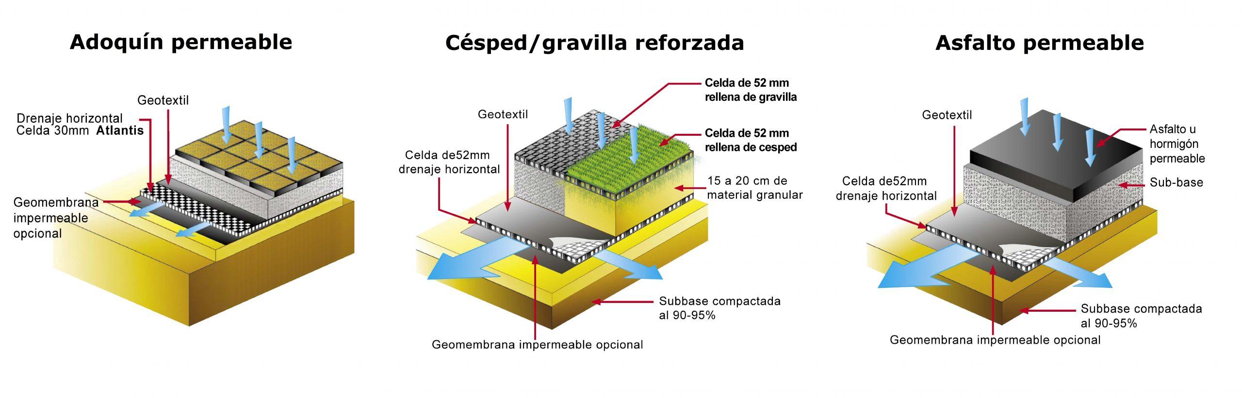 esquemas-pavimentos-permeables